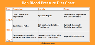 High Bp Diet Chart In Hindi Fiber Rich Foods Chart In Hindi