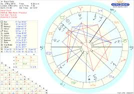 Princess Diana Birth Chart Princess Charlotte Horoscope Special Jessica Adams Www