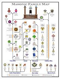 Masonic Family Map Masonic Art Masonic Symbols Masonic