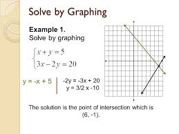 solving systems of linear equations by graphing definition