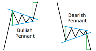 Trading Chart Patterns Reading Forex Chart Patterns Like A Professional Trader