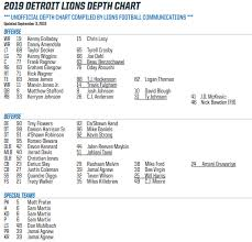 Deep Chart Mlb Lions Week 1 Depth Chart Vs What Were Seeing On The Field