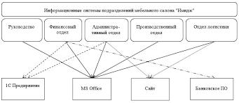 Дипломная работа разработка информационного обеспечения скачать  диплом разработка информационного обеспечения