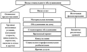 Дипломная работа социальное обслуживание и его виды vk Дипломная работа по теме социальное обслуживание и его виды