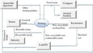 Best Waste Management Practice Flow Charts For Minimization