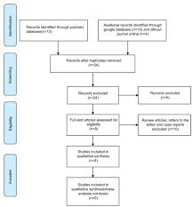 Full Text Prevalence Rates Of Histopathologic Subtypes