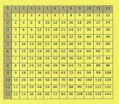 Old Multiplication Table For Elementary School Stock Photo - Image ...