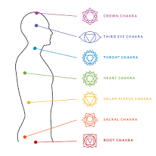 Chakra Tone Chart Why Are Chakra Colors So Important And What Do They Mean