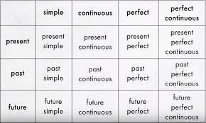 English Grammar Tense Chart