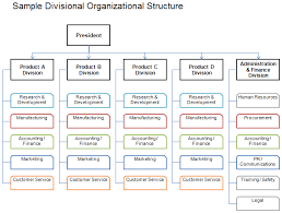 Divisional Organizational Structure Lot Of Other Helpful