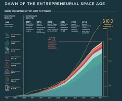 Us Air Force Pay Chart 2009 Space Startup Investments Continued To Rise In 2018 Spacenews Com