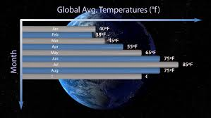 Bar Chart Forming Average Global Stock Footage Video 100 Royalty Free 19006231 Shutterstock