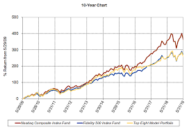 Nasdaq 10 Year Chart Fidelity Select Fundranker 10 Year Chart