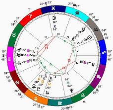 Jon Stewart Natal Chart Learning Curve On The Ecliptic Music Monday John Denver