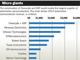 Dso Seating Chart Chipmakers Bulk Up For Auto Challenges