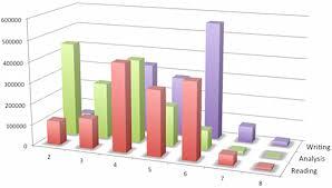 Sat Essay Score Chart Whats The Average Sat Essay Score