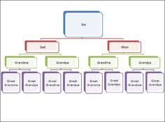 free genogram creator genogram template 11 genogram pinterest template and symbols