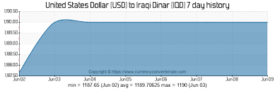 Iraqi Dinar To Dollar Chart Usd To Iqd Convert United States Dollar To Iraqi Dinar