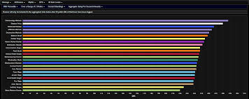 Crusaders Of Light Best Dps Dps Class Performance Competitivewow