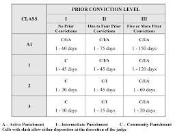 North Carolina Felony Sentencing Chart Www