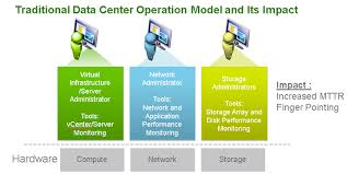 simplify nsx operations using vrealize operations management pack traditionaldc operationsmodel