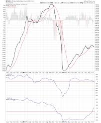 Us New Highs New Lows Charts Stage Analysis