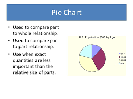 Purpose Of Chart Purpose Of Graphs Understanding When To Use What Type Of