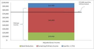 Taxable Income Chart 2015 Income Investing And Tax Management For The Retired