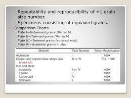 Grain Size Measurement According To Astm Standards