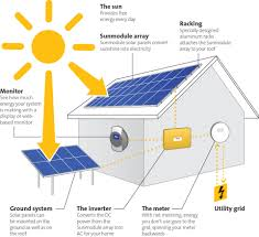 Residential Solar Panel Design Eland Electric Corporation