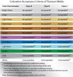 Stainless Steel Weld Color Chart The Facts On Welding Titanium
