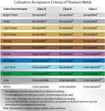 Titanium Temperature Color Chart The Facts On Welding Titanium