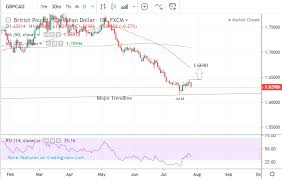 Gbpcad Live Chart Pound To Canadian Dollar Rate 5 Day Forecast Bullish