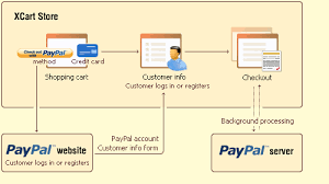 Paypal Flow Chart X Cart Paypal X Cart 4 Classic