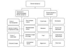 Отчет по квалификационной преддипломной практике Современные коммуникационные технологии применяемые на предприятии Стандарт информационной безопасности предприятия