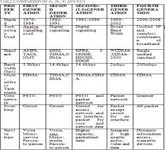 1g 2g 3g 4g 5g Comparison Chart Table I From Comparative Study Of 1g 2g 3g And 4g