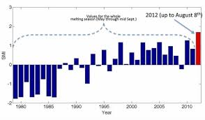 Ice Strength Chart Media Turn A Blind Eye To Record Greenland Ice Melt Media