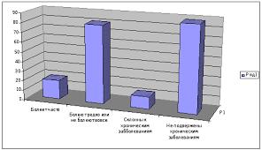 Реферат Изучение отношения населения к здоровому образу жизни  Диаграмма заболеваемости и хронических болезней в процентах