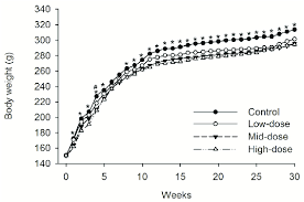 Rat Chart Mean Body Weight Trend Chart Of Female Sd Rats Treated With