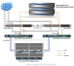 tegile report intelligent flash array cisco ucs configuration