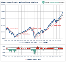 Stock Market 52 Week Chart Illustrated Ten Rules Of Investing