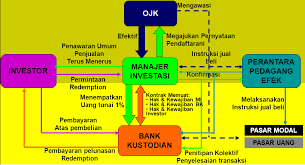 Image result for reksadana