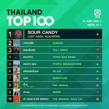 10 อันดับเพลงฮิต Thailand TOP100 by JOOX ประจำวันที่ 15 มิถุนายน 2563 –  DUDEPLACE