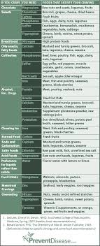 Cravings And Deficiencies Chart Decoding Food Cravings Real Yummies With Chris