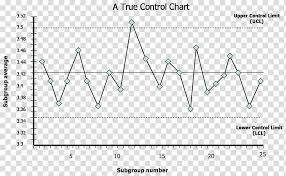 Control Chart Quality Control Statistical Process Control