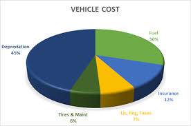 Irs Mileage Chart Company Mileage How Are Mileage Rates Determined