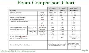 Wall Insulation R Value Chart Rigid Insulation R Value Per Inch Chart Pole Barn Inside