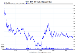 Gold Stock Index Chart Spotlight On The Hui And Xau Gold Mining Stock Indexes