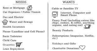 Needs And Wants Chart Needs And Wants