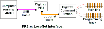 jmri hardware support connecting to a digitrax pr3 xtra pr3 connection to digitrax command station